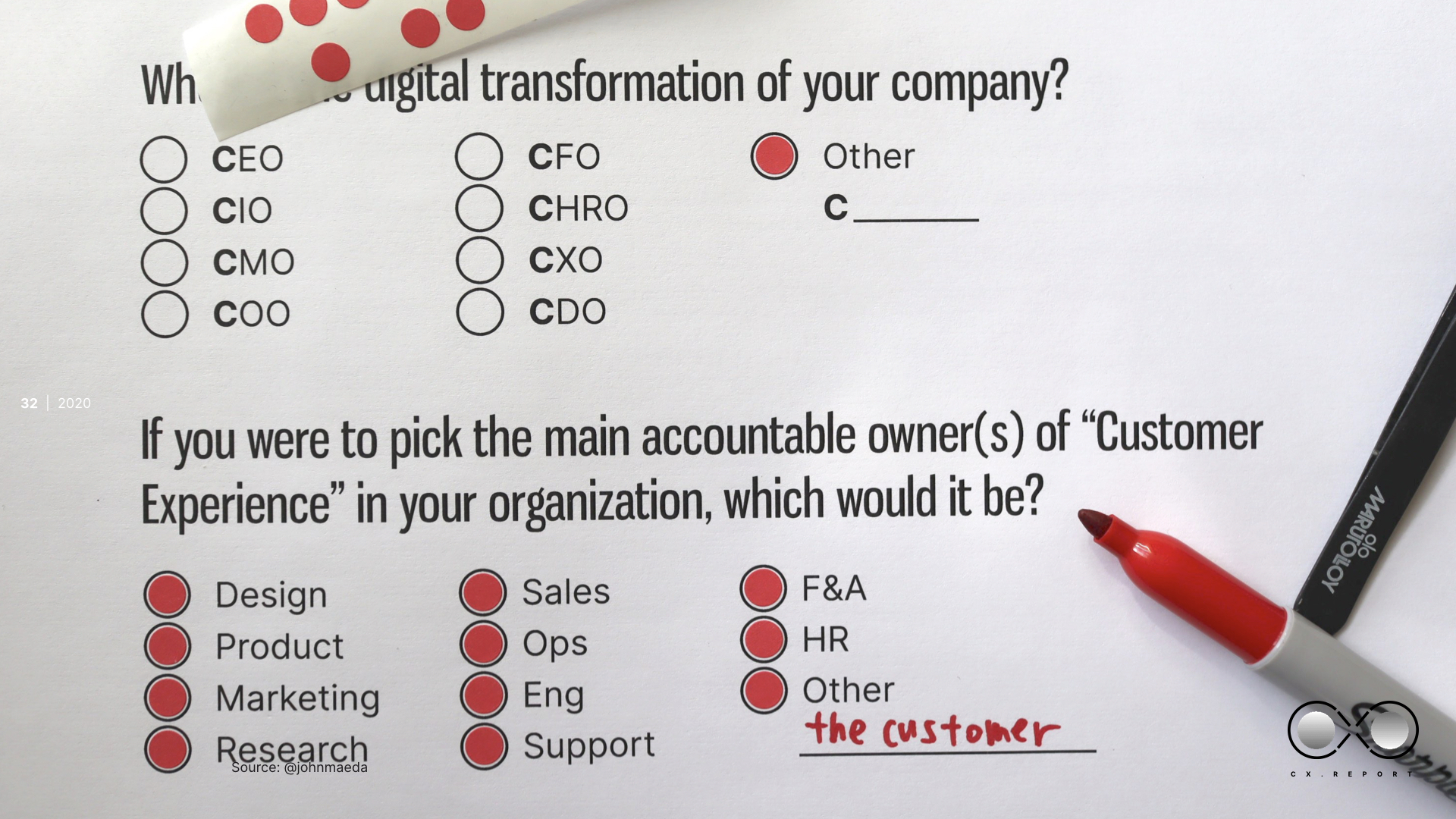 Customer experience accountability as a drawing