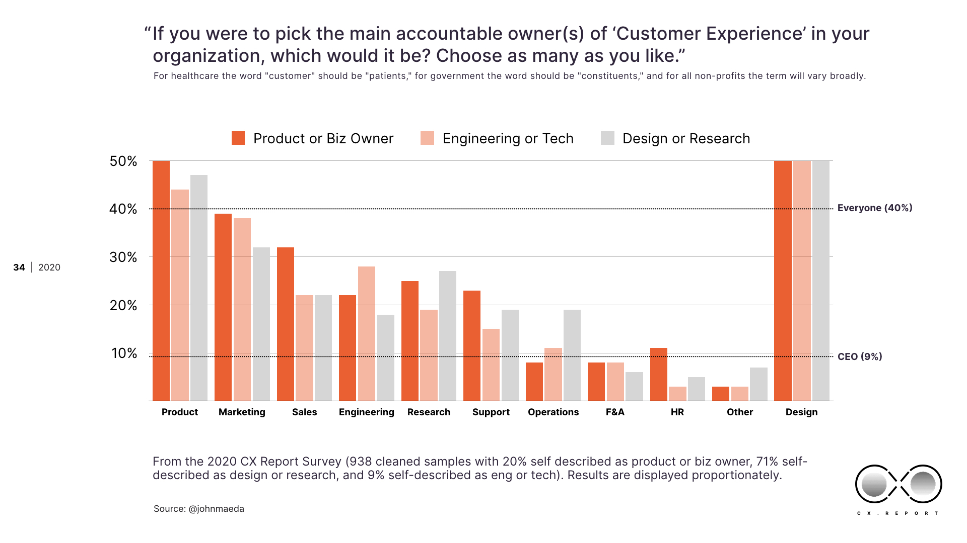 "Graph of ""who should own the customer experience"""